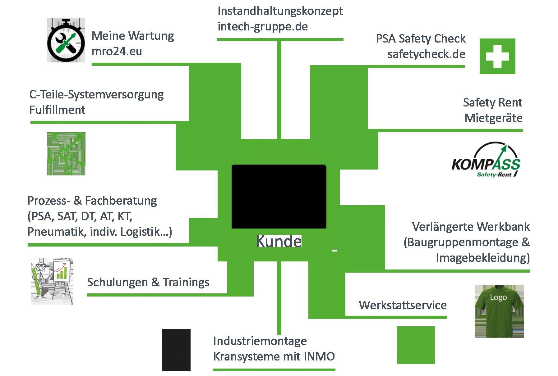 Infographik Dienstleistungen